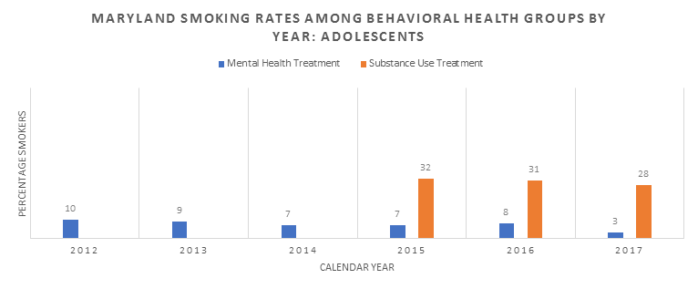 2012-2017 adolescent smoking rates in behavioral health treatment