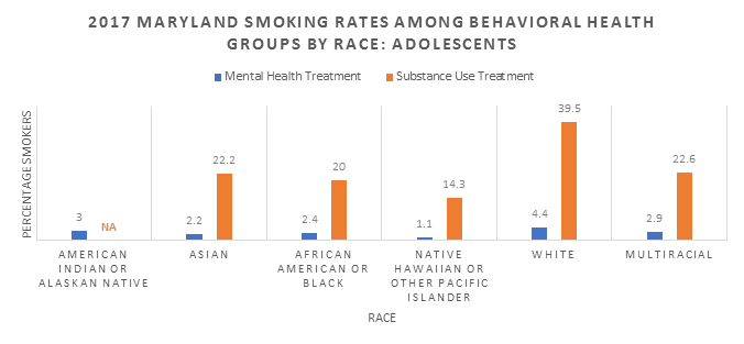 Rates of smoking among adolescent behavioral health patients in Maryland